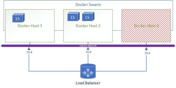 The L in ELK+Docker Scale-out Logging – Tony's Bit