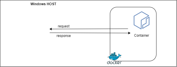 How to access the Docker host from a Docker container